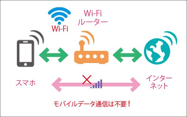 画像: モバイルデータ通信を使わなければ、より安価な料金プランに移れるかもしれない。