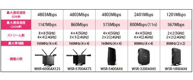 画像2: ▶同じWi-Fi6でも4倍の速度差がある!