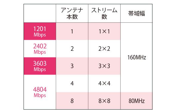 画像1: ▶同じWi-Fi6でも4倍の速度差がある!