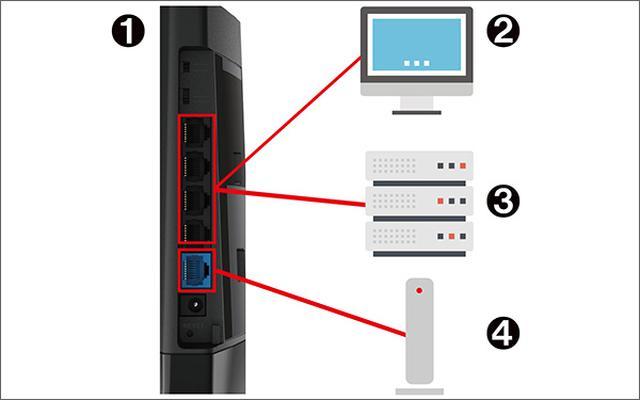 画像: ①Wi-Fiルーター、②デスクトップパソコン、③NAS、④ホームゲートウェイ