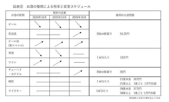 画像: 図表⑤