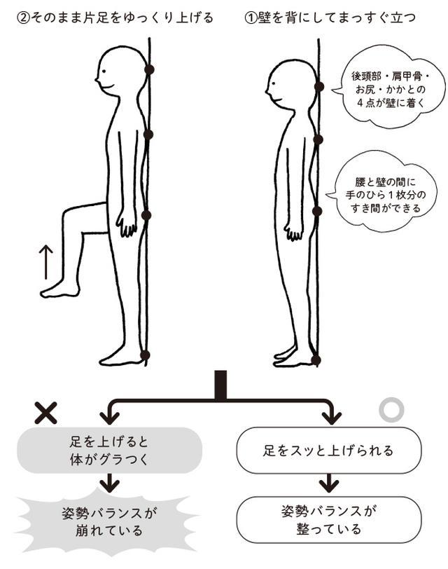 画像: ひざ痛予防のための姿勢チェック