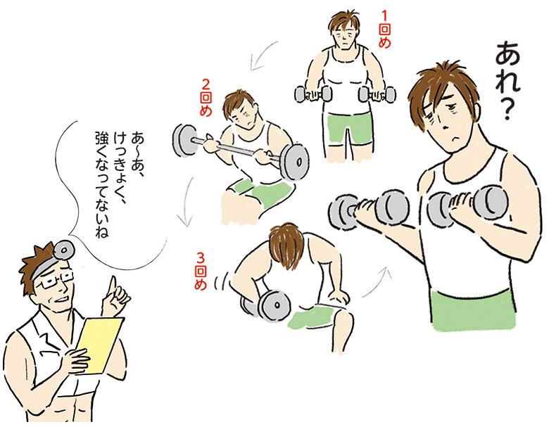 画像: 『筋トレは適応。適応には習慣化が必須。』
