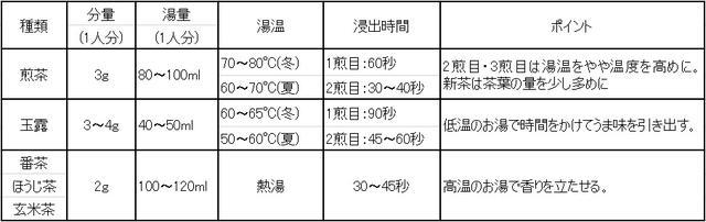 画像: ※『新版 日本食品大事典』医歯薬出版株式会社,2017年と筆者が2020年に栄養士養成校で学んだ内容をもとに作成。