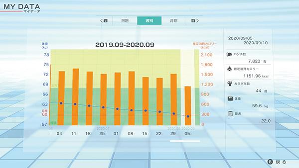 画像: ゲーム側で日々の運動を記録してくれる。ダイエット目的の人は、体重計も用意しておくといいだろう。