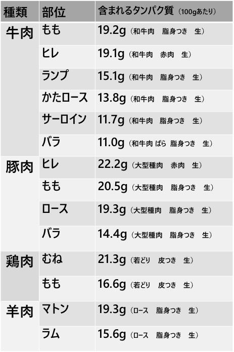 画像: 文部科学省「日本食品標準成分表2020年版(八訂)」をもとに筆者が作成