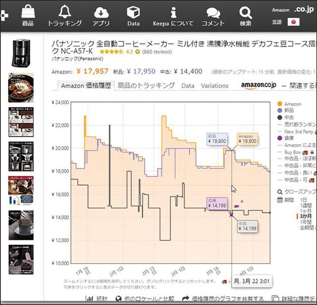 画像: 歴史が長く利用者が多いため多機能な「Keepa」。パソコンのブラウザーで「keepa.com」を開き、使用しているブラウザーに組み込んで使う。