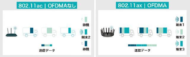 画像1: あとからメッシュWi-Fiを構築することも可能