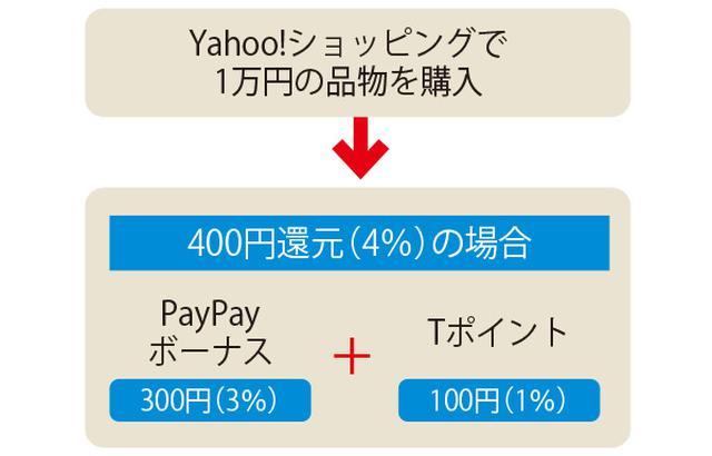 画像: Tポイントは決済額の1%が原則。対して、PayPayボーナスは多種多様なキャンペーンにより、大量に獲得できる場合もある。