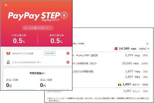 画像: PayPaySTEPの状況は「PayPay」アプリで確認可能。100円以上の決済が50回、利用金額10万円でそれぞれ0.5%が上乗せされる。