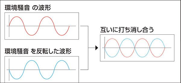 画像: 騒音を消す仕組み