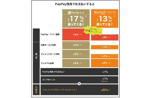 画像: ソフトバンクのスマホユーザーなら日曜にプラス10%還元(付与上限1000円/日)でさらにお得。