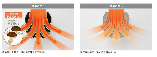 画像: きのこの笠のカーブを内側に採用。その上を通った温風は速度が落ちず遠くまで届く。 jp.sharp