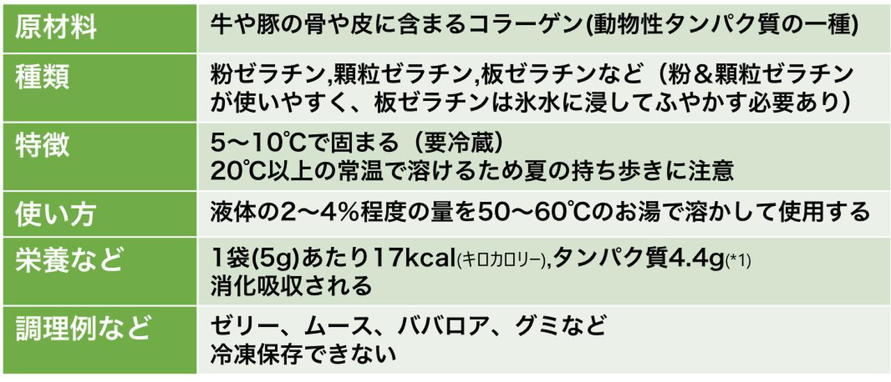 画像: ※松本美鈴・平尾和子編著『新調理学プラス』光生館,2020をもとに筆者が作成(以下同) (*1)「日本食品標準成分表2020年版(八訂)」に記載のゼラチンの食品成分表より計算