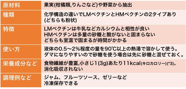 画像: *3)使用したペクチンの商品裏面に記載の栄養成分表示より計算 www.products.kyoritsu-foods.co.jp