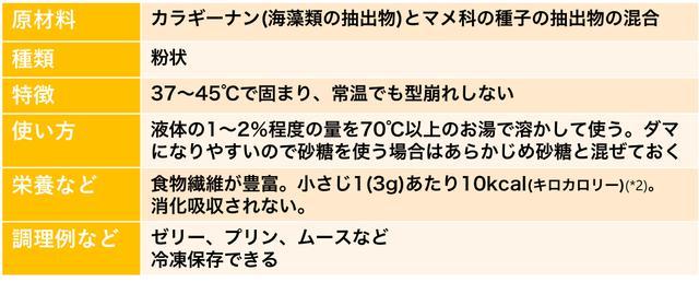 画像: (*2)使用したアガーの商品裏面に記載の栄養成分表示より計算 www.pioneer-kikaku.co.jp