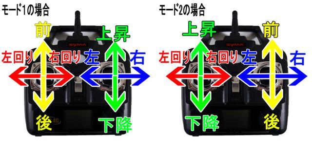 画像: モード1は日本独自方式。モード2が世界的主流。これから練習するならモード2でやるべき。モード2なら機種を買い換えたときにも同じ操縦方法が使える toy-drone.com