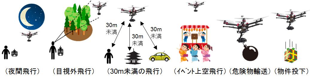 画像: 航空:無人航空機(ドローン・ラジコン機等)の飛行ルール - 国土交通省