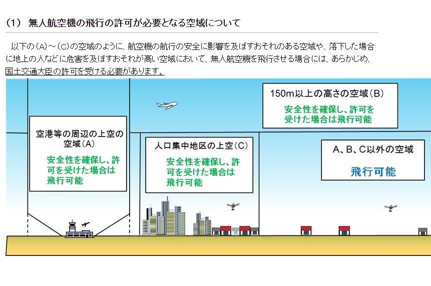 画像: 国交省、ドローンの規制強化を検討 基準値を200g→100gに引き下げ