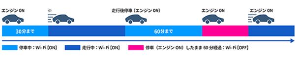 画像: 図:エンジン始動後に、停車状態が30分経過後は、再度エンジンを始動してもWi-Fi機能はONにはならない。 走行を開始すると、Wi-Fi機能がONになる。
