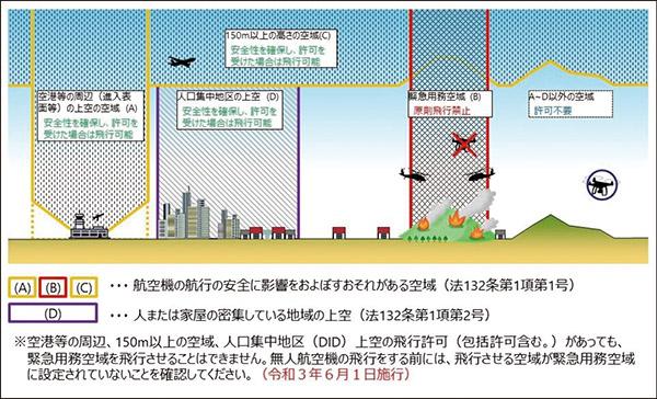 画像1: Q. ドローンの飛行に関する規則や決まりごとがあったら教えて