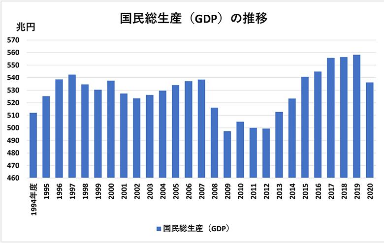 画像: <データ⑧>国内総生産(GDP)の推移