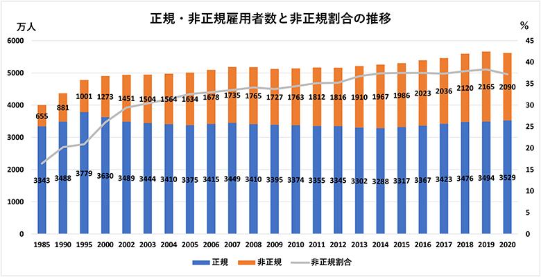 画像: <データ②>正規・非正規雇用者数と非正規割合の推移