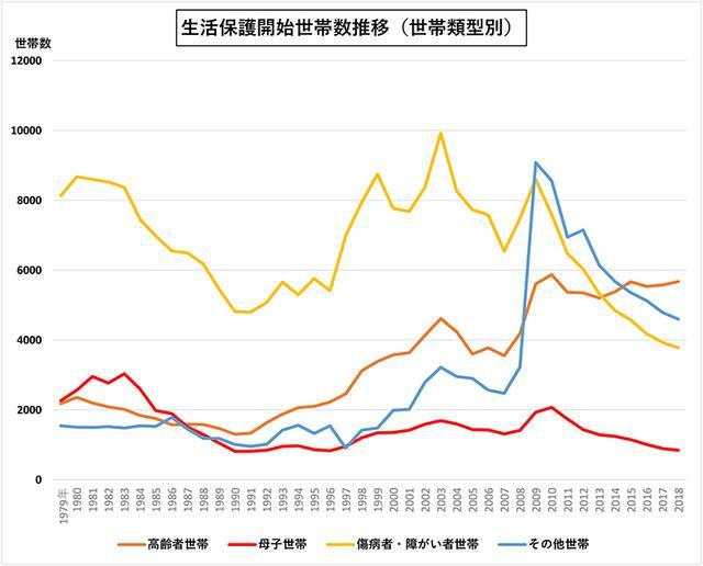 画像: <データ⑤>保護開始世帯数の年次推移(類型世帯別)
