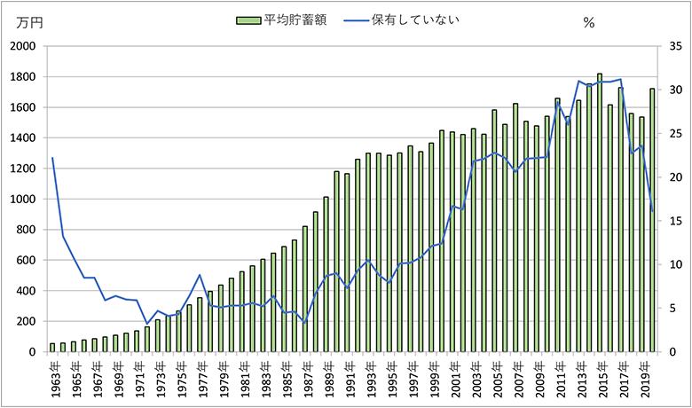 画像: <データ①>平均貯蓄額と貯蓄なし世帯割合の推移