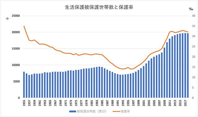 画像: <データ④>生活保護世帯数と保護率の推移