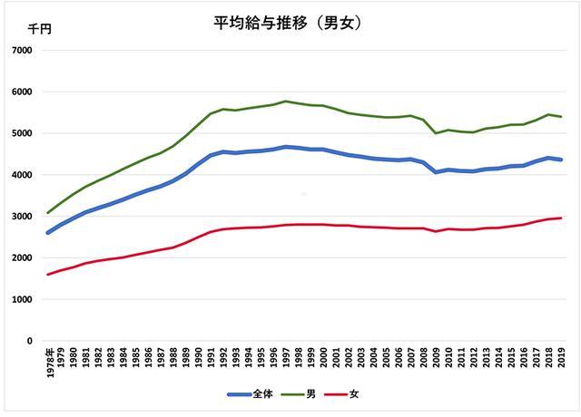 画像: <データ⑩>平均給与の推移