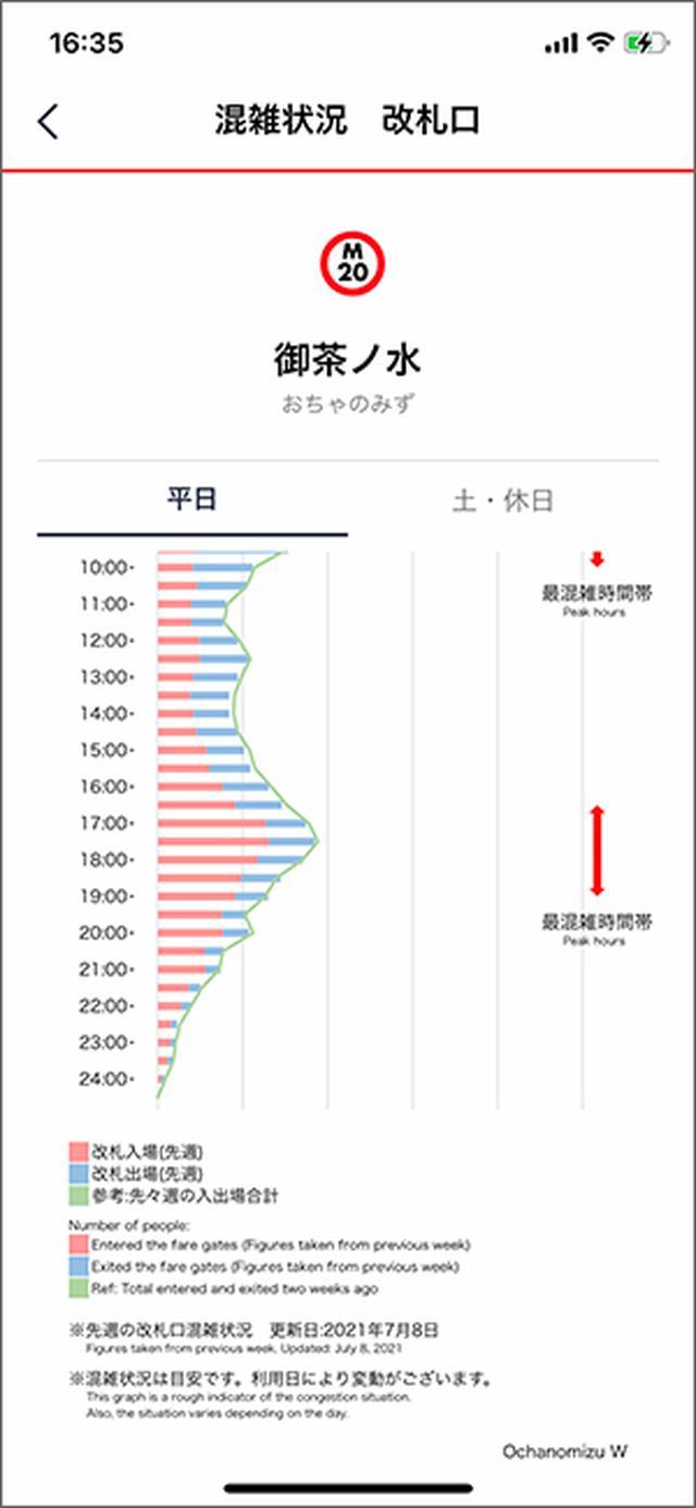 画像: 改札の混雑状況は、過去の実績データから推計したもの。