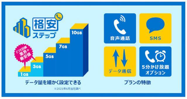 画像: データ容量を細かく設定できるのが特徴 (HISモバイル公式サイトより) his-mobile.com