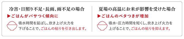 画像: 気象状況によるお米の味わいの変化と炊き分け方 panasonic.jp
