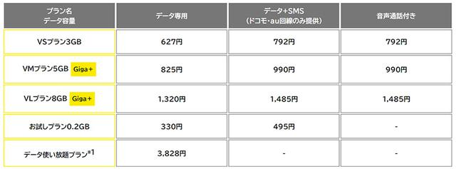 画像: 「データ使い放題プラン」はソフトバンク回線のみ。 (nuroモバイル公式サイトより) mobile.nuro.jp