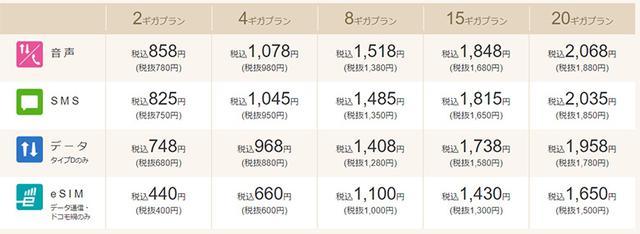 画像: 小容量は2GBから用意されている。 (IIJmio公式サイトより) www.iijmio.jp