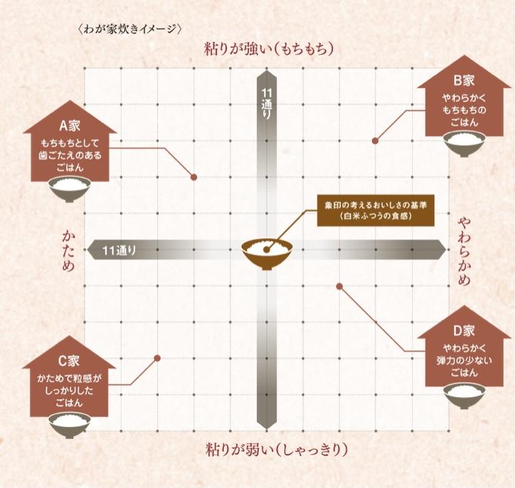 画像: 粘りや硬さで121通りの炊き分け、家庭ごとの好みに対応する。 www.zojirushi.co.jp