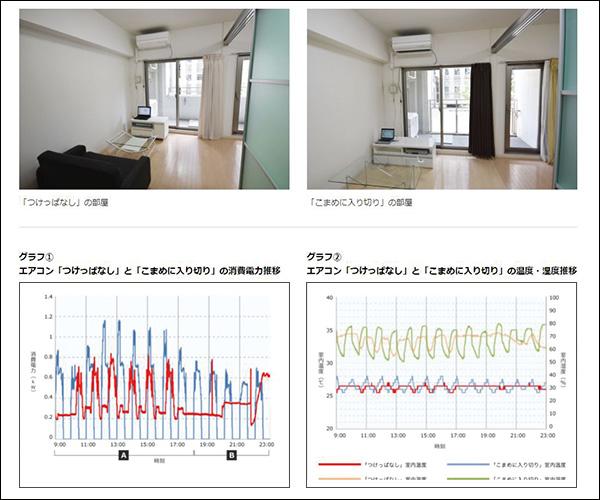 画像: https://www.daikin.co.jp/air/life/issue/mission05/ エアコンメーカーのダイキンが行った実験結果を同社のサイトで見ることができる。