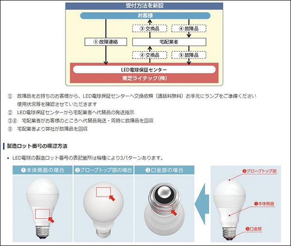 画像: https://www.tlt.co.jp/tlt/support/warranty/ledlamp/ledlamp.htm