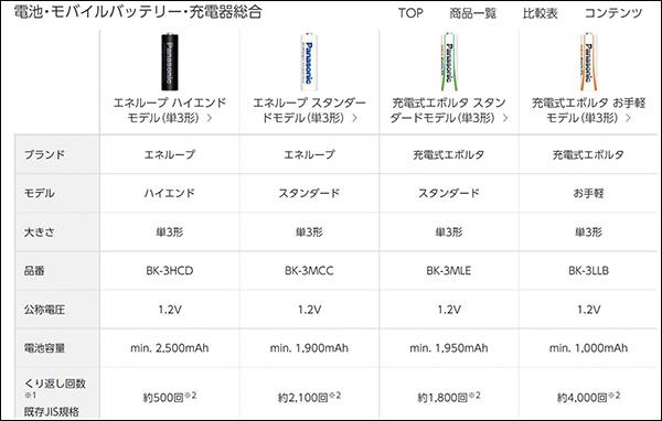 画像: https://panasonic.jp/battery/comparison.html