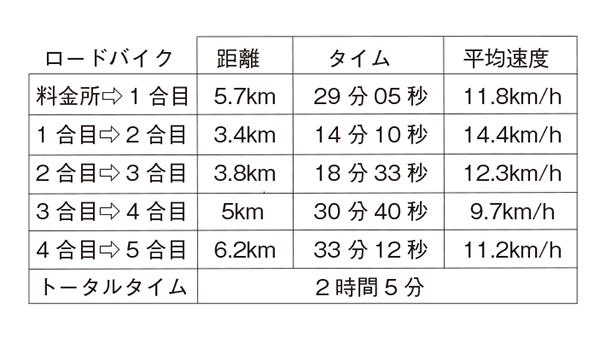 画像: ロードバイクでのタイム表