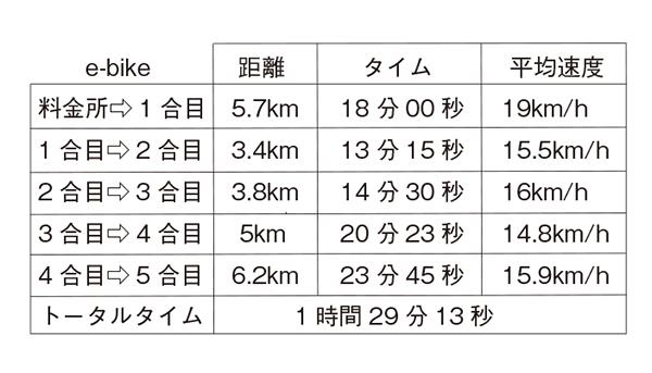 画像: e-bikeでのタイム表