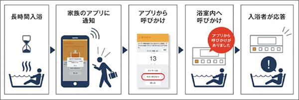 画像: 入浴時間が長くなると、家族のスマホアプリにプッシュ通知し、アプリから浴室に呼びかける(通話には非対応)機能も備えている。