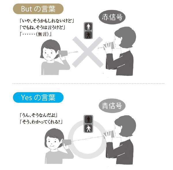 画像: あなたの発言の後、子どもから「Butの言葉」が出たら、コミュニケーションの信号は青になっていないということ。「Yesの言葉」が出たら、信号が青になった、つまり相手の話を聴く準備が整ったという合図。