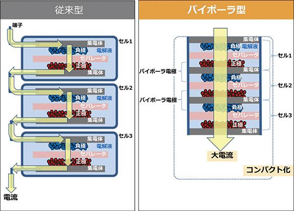 画像1: 従来型ニッケル水素電池とバイポーラ型の構造の違い