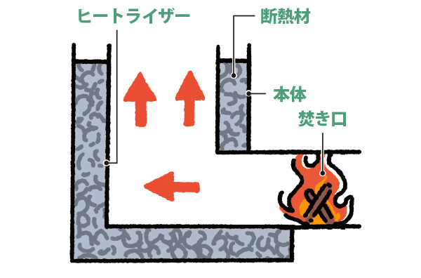 画像: 断面図 焚き口で燃えた薪が煙突の中で燃焼ガスと上昇気流を発生させる。燃焼ガスが再燃焼し、少ない薪でも強い火力が実現できる。