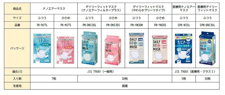 画像: 「JIS T9001」審査に適合したマスク www.irisohyama.co.jp