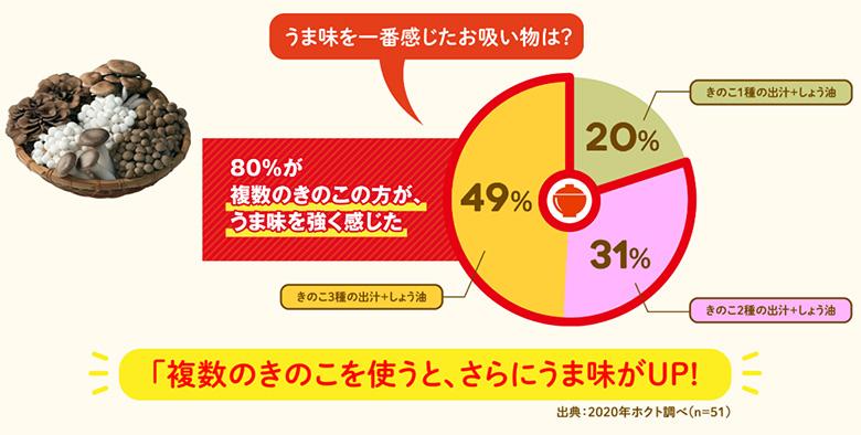 画像2: 出典:きのこらぼ www.hokto-kinoko.co.jp