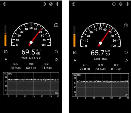 画像: ノイズの差を感じたのは高速走行時で、速度にして60キロ程の速度域。その差は、なんと3.8dB。 使用アプリは「騒音測定器」(提供元:KTW Apps)。