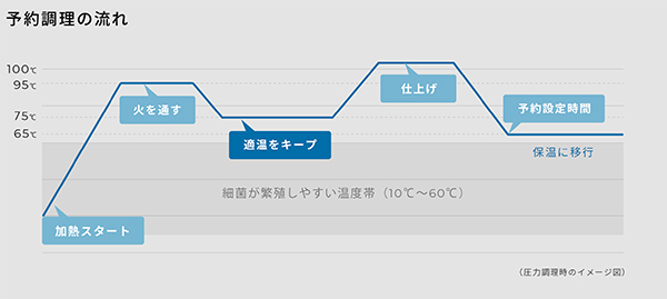 画像: www.siroca.co.jp
